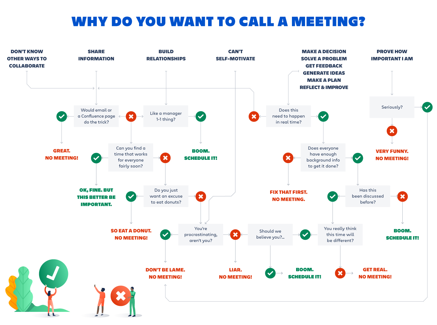 Flowchart: when should you call a meeting?