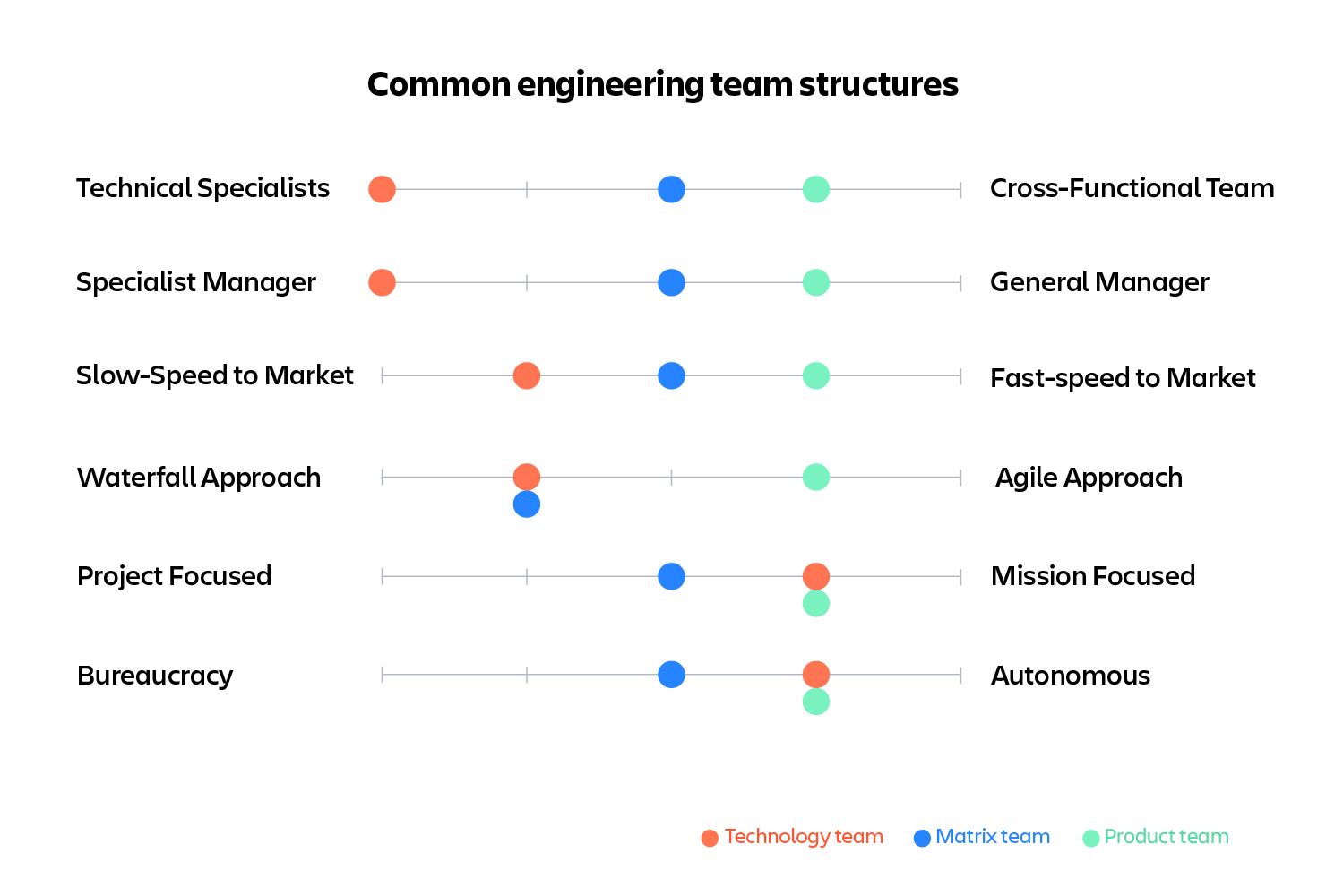How Should You Structure Your Engineering Team Work Life By Atlassian