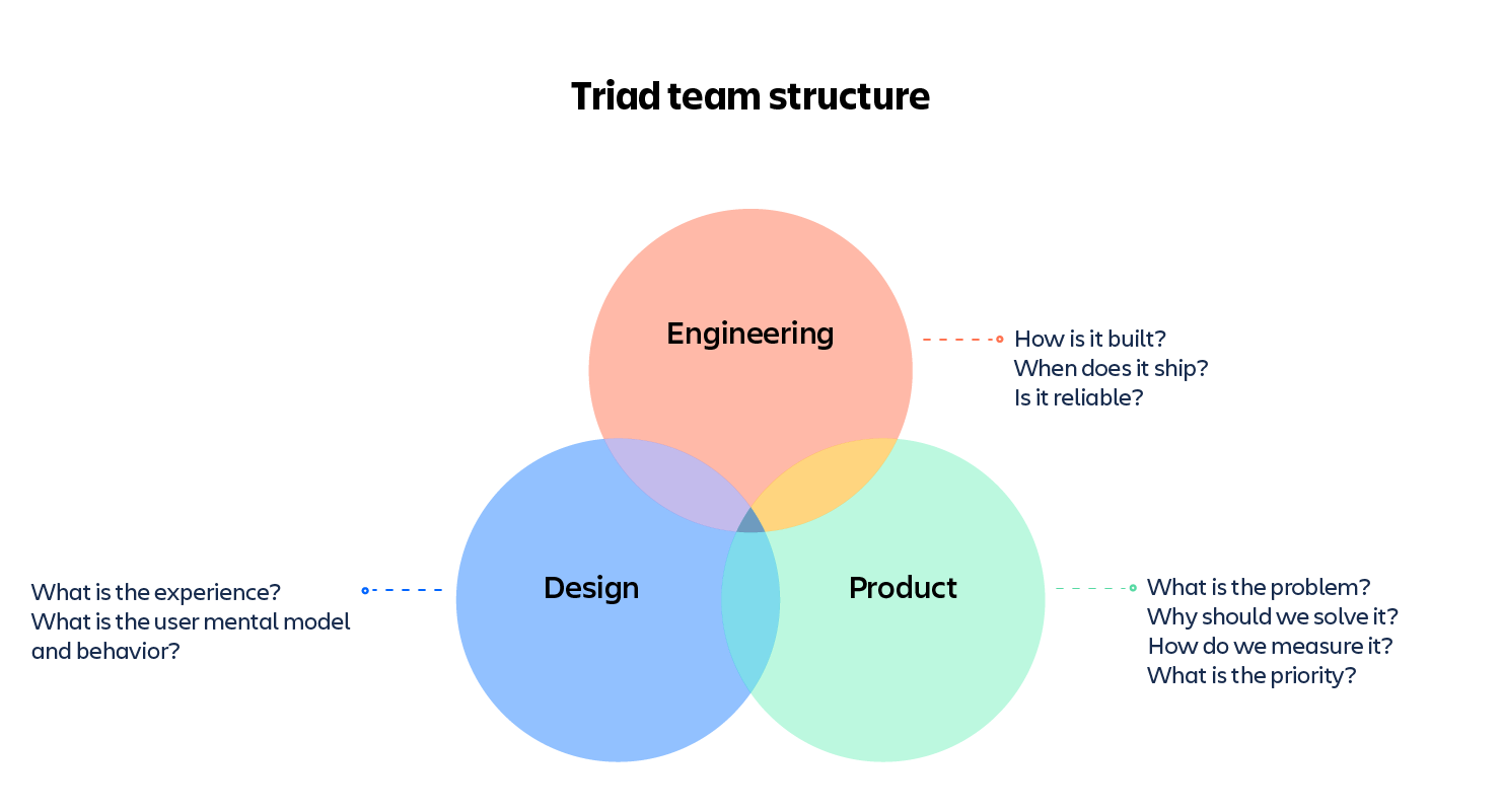 How should you structure your engineering team? - Work Life