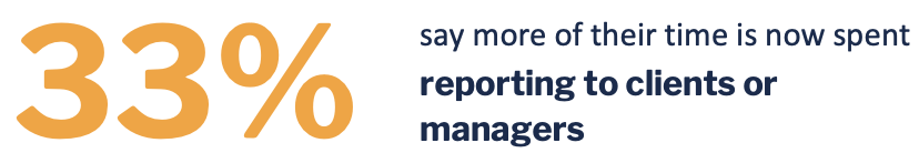33% of remote workers say they're spending more time reporting on their progress and work than before