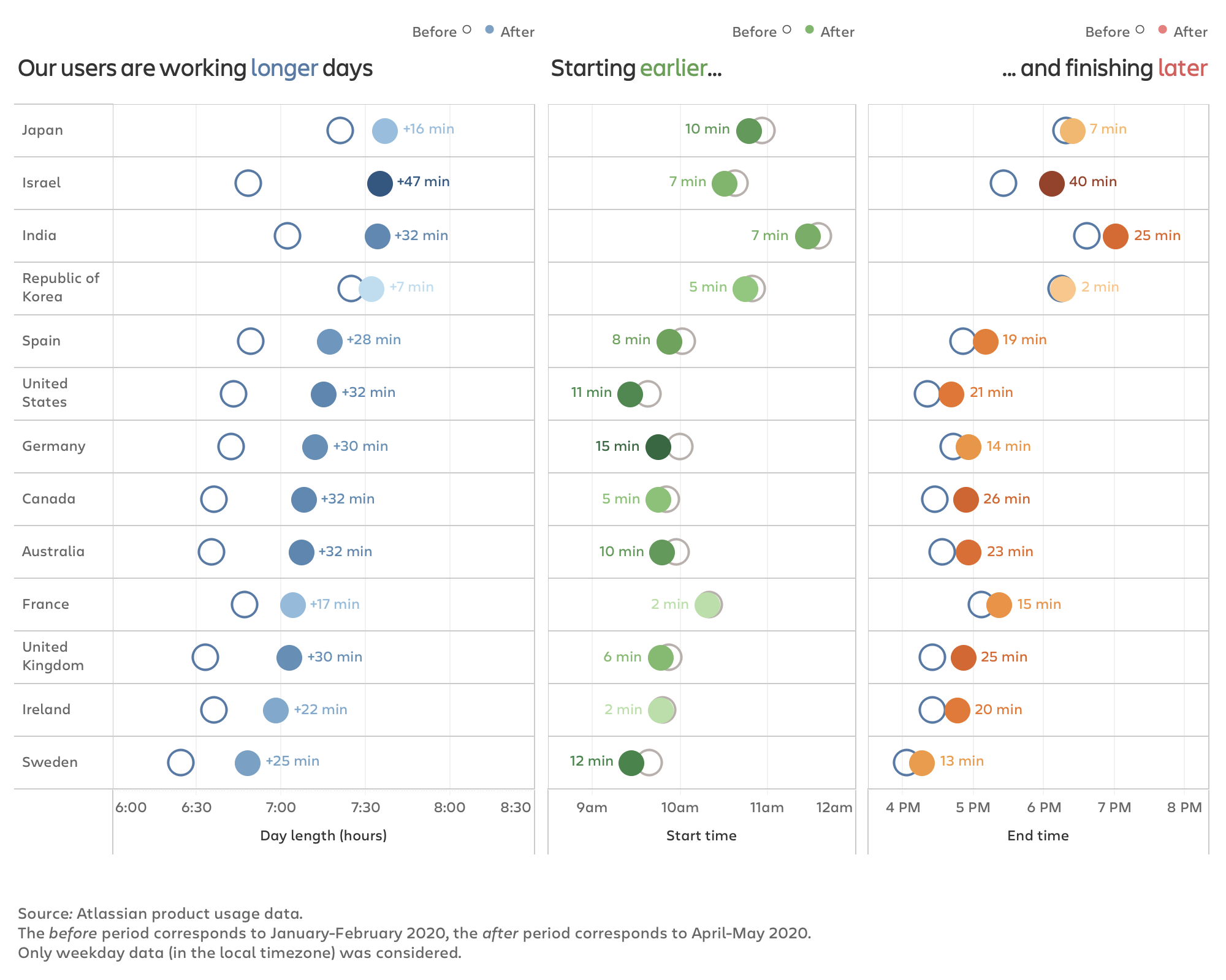 A breakdown in changes in the length of the workday by country
