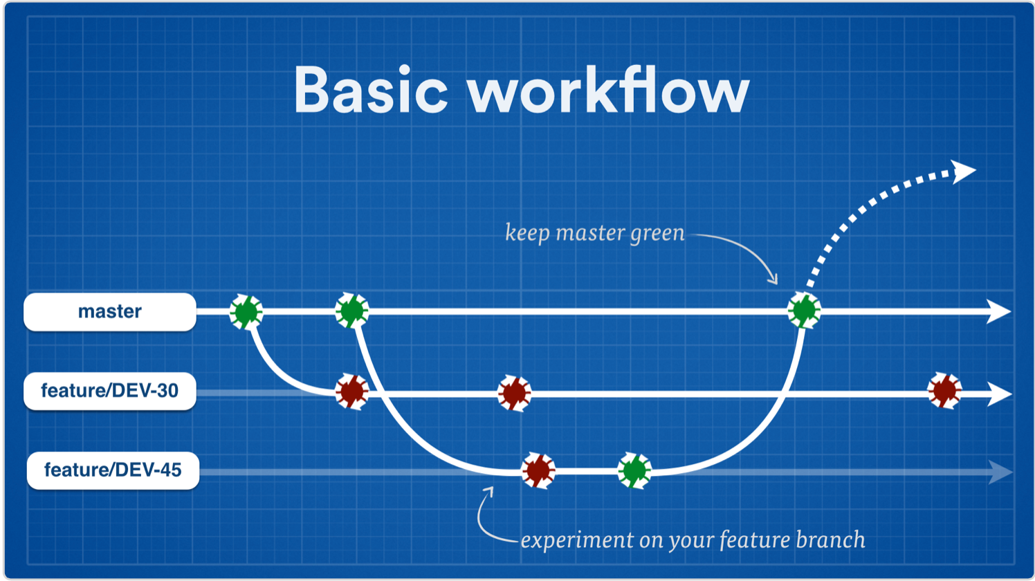 basic continuous delivery workflow with git