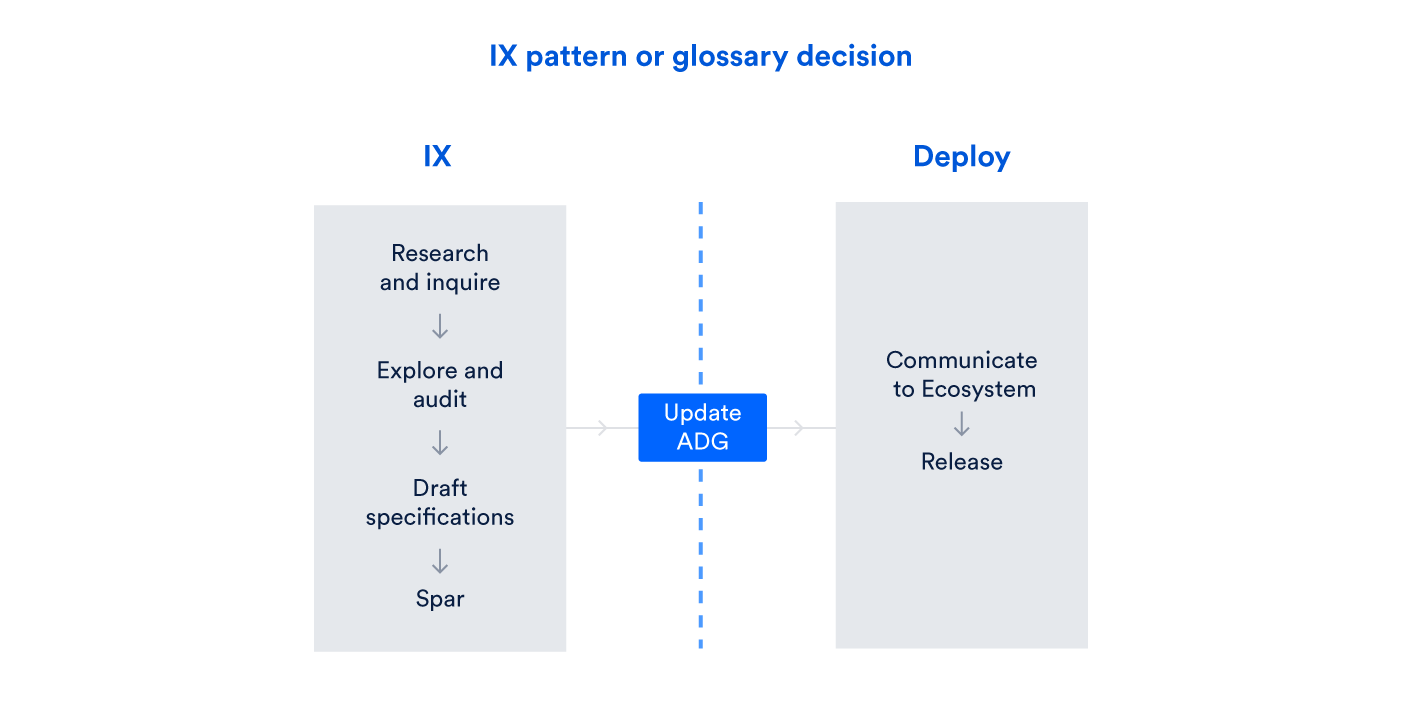 Design ops workflow - IX pattern or glossary decision