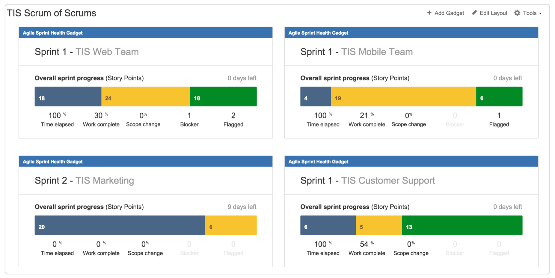 Steps To A Beautiful And Useful Agile Dashboard Atlassian Blog - Qa dashboard template