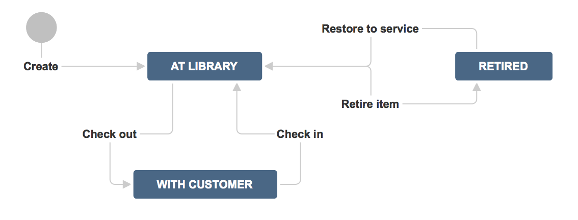 A simple Jira workflow example