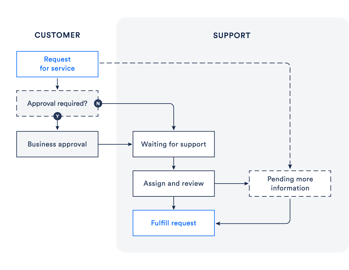 Best practices for service request management - Atlassian Blog
